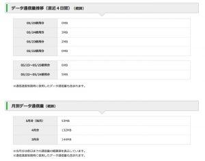 mineoのマイページから直近4日間のデータ通信量が見られます