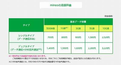 mineo-14