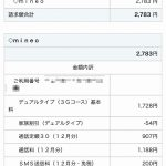auから格安SIMのmineoに変更して3ヵ月目、今月の請求料金は?