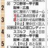 【広島東洋カープ】RCCテレビ縦読み